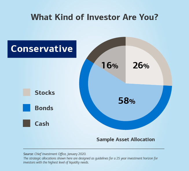 Alt text: Hed: (Bold) What Kind of Investor Are You? Dek: Conservative is in a box below the title of the slide. Image: A pie chart on the right of the slide depicts what a more conservative investor could look like based on asset allocation. At the top, the title reads: (Bold) What Kind of Investor Are You? Below the title is a box that has the word Conservative. To the left of the chart is a scale highlighting three categories: stocks, bonds and cash. On the pie chart, bonds account for 52%, cash takes up 28%, and stocks represent 20%. The sub-header below the chart (bold) is Sample Asset Allocation.  Source: Chief Investment Office, January 2019. Below the source, the text continues: The strategic allocations shown here are designed as guidelines for a 25 year investment horizon for investors for the highest level of liquidity needs.