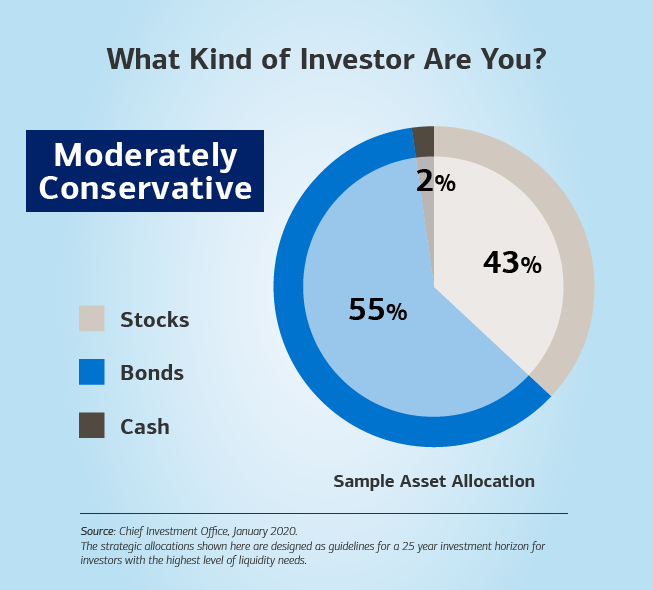 Alt text: Hed: (Bold) What Kind of Investor Are You? Dek: Moderately Conservative is in a box below the title of the slide. Image: A pie chart on the right of the slide depicts what a more conservative investor could look like based on asset allocation. At the top, the title reads: (Bold) What Kind of Investor Are You? Below the title is a box that has the word Moderately Conservative. To the left of the chart is a scale highlighting three categories: stocks, bonds and cash. On the pie chart, bonds account for 61%, cash takes up 2%, and stocks represent 37%. The sub-header below the chart (bold) is Sample Asset Allocation.  Source: Chief Investment Office, January 2019. Below the source, the text continues: The strategic allocations shown here are designed as guidelines for a 25 year investment horizon for investors for the highest level of liquidity needs.