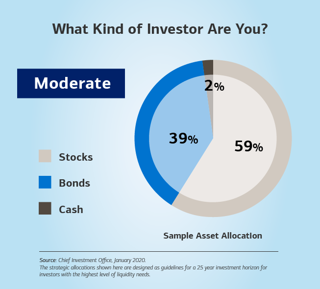 Alt text: Hed: (Bold) What Kind of Investor Are You? Dek: Moderate is in a box below the title of the slide. Image: A pie chart on the right of the slide depicts what a more conservative investor could look like based on asset allocation. At the top, the title reads: (Bold) What Kind of Investor Are You? Below the title is a box that has the word Moderate. To the left of the chart is a scale highlighting three categories: stocks, bonds and cash. On the pie chart, bonds account for43%, cash takes up 2%, and stocks represent 55%. The sub-header below the chart (bold) is Sample Asset Allocation.  Source: Chief Investment Office, January 2019. Below the source, the text continues: The strategic allocations shown here are designed as guidelines for a 25 year investment horizon for investors for the highest level of liquidity needs.