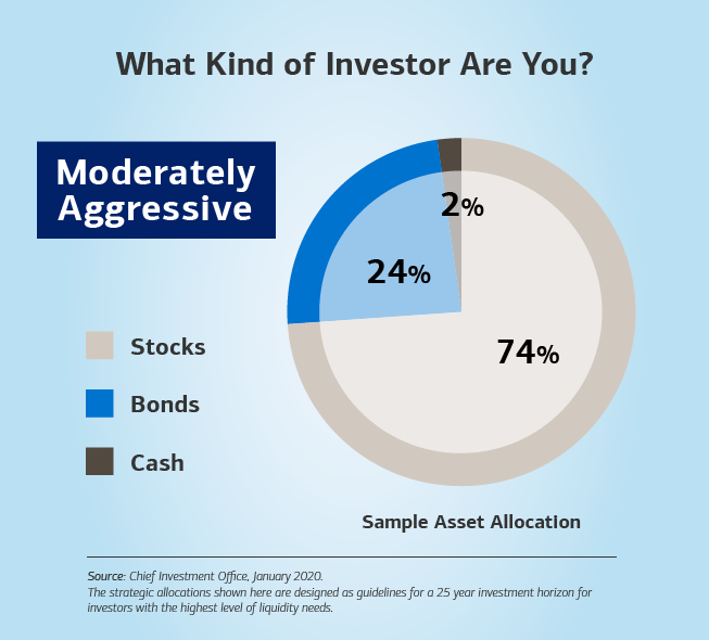 Alt text: Hed: (Bold) What Kind of Investor Are You? Dek: Moderately Aggressive is in a box below the title of the slide. Image: A pie chart on the right of the slide depicts what a more conservative investor could look like based on asset allocation. At the top, the title reads: (Bold) What Kind of Investor Are You? Below the title is a box that has the word Moderately Aggressive. To the left of the chart is a scale highlighting three categories: stocks, bonds and cash. On the pie chart, bonds account for 26%, cash takes up 2%, and stocks represent 72%. The sub-header below the chart (bold) is Sample Asset Allocation.  Source: Chief Investment Office, January 2019. Below the source, the text continues: The strategic allocations shown here are designed as guidelines for a 25 year investment horizon for investors for the highest level of liquidity needs.