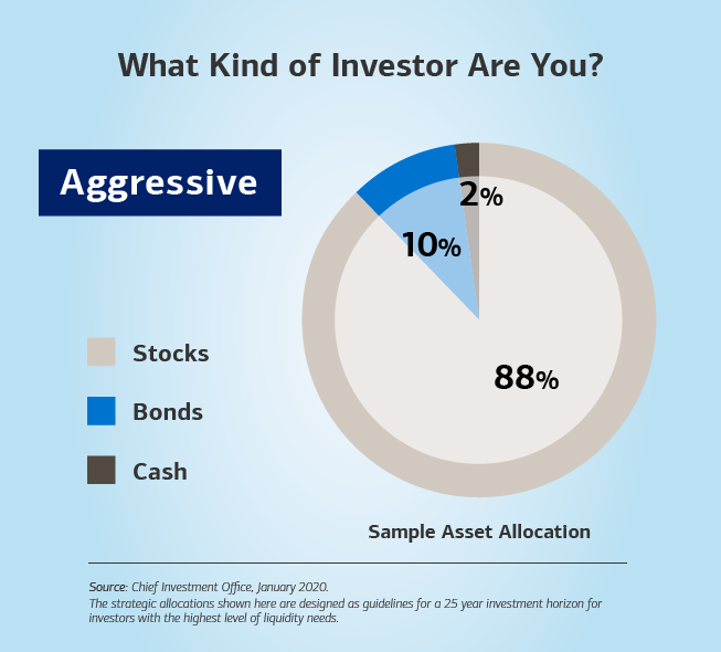Alt text: Hed: (Bold) What Kind of Investor Are You? Dek: Aggressive is in a box below the title of the slide. Image: A pie chart on the right of the slide depicts what a more conservative investor could look like based on asset allocation. At the top, the title reads: (Bold) What Kind of Investor Are You? Below the title is a box that has the word Aggressive. To the left of the chart is a scale highlighting three categories: stocks, bonds and cash. On the pie chart, bonds account for 11%, cash takes up 2%, and stocks represent 87%. The sub-header below the chart (bold) is Sample Asset Allocation.  Source: Chief Investment Office, January 2019. Below the source, the text continues: The strategic allocations shown here are designed as guidelines for a 25 year investment horizon for investors for the highest level of liquidity needs.