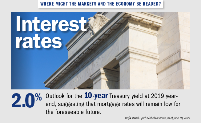 Graphic showing a photo of the Federal Reserve. The text next to it reads: Where might the markets and the economy be headed? Interest Rates: 2.0% — Outlook for the 10-year Treasury yield at 2019 year-end, suggesting that mortgage rates remain low for the foreseeable future. Source: BofA Merrill Lynch Global Research, as of June 28, 2019