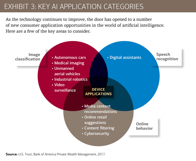 Key A.I. application categories