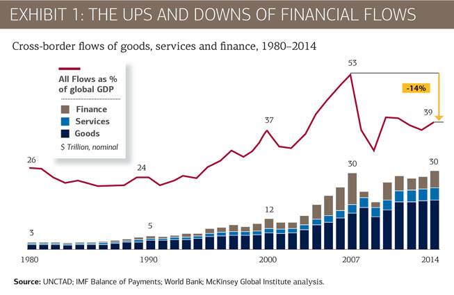Cross-board flows of good, services and finance from 1980 - 2014
