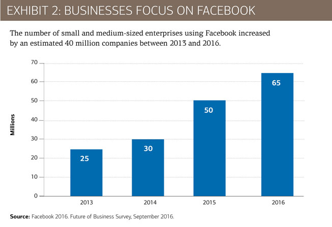 The number of small and medium-sized business using Facebook has increased dramatically