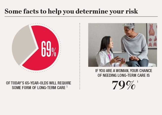By the Numbers: Will You Need Long-Term Care?