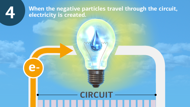 "A close-up of a lightbulb with a water droplet as the filament, radiating light. The background is the sky. At the top left is a ""4,"" signifying step four in the process, showing the creation of electricity as the negative particles (""e-"") pass through the circuit. Text, ""When the negative particles travel through the circuit, electricity is created,"" is written as a description of this step."