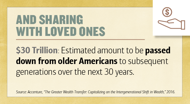 "Title - And Sharing With Loved Ones. $30 Trillion - Estimated amount to be passed down from older Americans to subsequent generations over the next 30 years. Source - Accenture, ""The Greater Wealth Transfer - Capitalizing on the Intergenerational Shift in Wealth,"" 2016. Illustration of a hand with a coin in it."