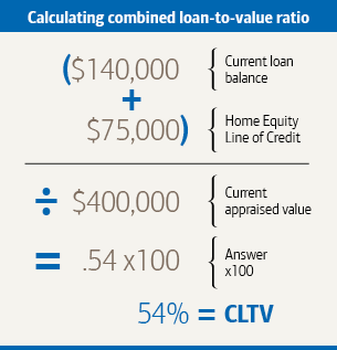 Graphic titled Calculating combined loan-to-value ratio. A current loan balance of  140,000 dollar plus a home equity line of credit of  75,000 dollar, divided by a current appraised value of 400,000 dollar, multiplied by 100 equals a combined loan to value ratio of 54 percent.