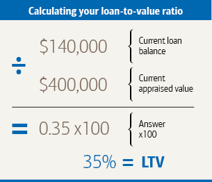 Graphic titled Calculating your loan-to-value ratio. A current loan balance of 140,000 dollar divided by a current appraised value of 400,000 dollar, multiplied by 100 equals a loan-to-value ratio of 35 percent.
