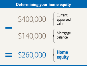 Graphic titled Determining your home equity. A current appraised value of 400,000 dollar minus a mortgage balance of 140,000 dollar equals a home equity of 260,000 dollar.