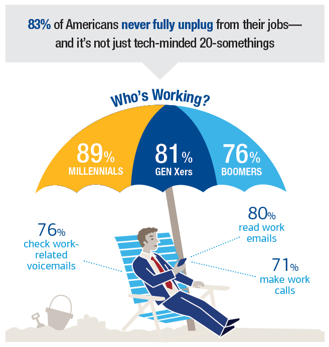 Graphic showing an illustration of a man in a suit checking his phone underneath a beach umbrella on a sandy beach. The text next to it reads- 83 percent of Americans never fully unplug from their jobs and its not just tech-minded 20-somethings Whos working 89 percent of Millennials 81 percent of Gen Xers and 76 percent of Boomers 76 percent check work-related voicemails 80 percent read work emails and 71 percent make work calls
