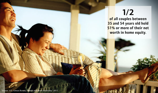 50 percent of all couples between 35 and 54 years old hold 51 percent or more of their net worth in home equity