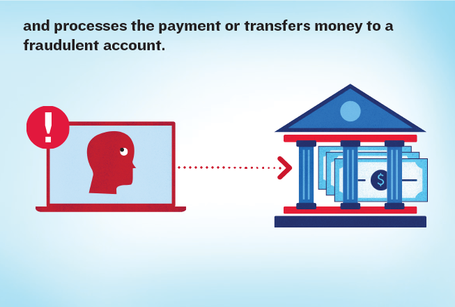 Text reads: and processes the payment or transfers money to a fraudulent account. Illustration of a red computer that has opened a fraudulent email, pointing to a bank with money on the outside of it.