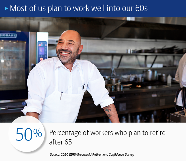 A man in chef's whites, standing in a restaurant kitchen, smiling. The text at the top reads: Most of us plan to work well into our 60's. The text at the bottom of reads: 50%: Percentage of workers who plan to retire after 65. Source: 2020 EBRI/Greenwald Retirement Confidence Survey