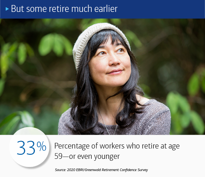 A close-up of woman in a knit hat, staring away from the camera, smiling, with greenery in the background. The text at the top reads: But some retire much earlier. The text at the bottom of reads: 33%: Percentage of workers who retire at age 59—or even younger. Source: 2020 EBRI/Greenwald Retirement Confidence Survey