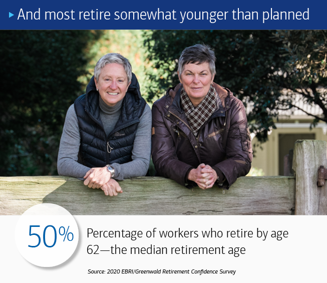 Two women side by side, leaning on a wooden face, with trees in the background. The text at the top reads: And most retire somewhat younger than planned. The text at the bottom of reads: 50%: Percentage of workers who retire by age 62—the median retirement age. Source: 2020 EBRI/Greenwald Retirement Confidence Survey