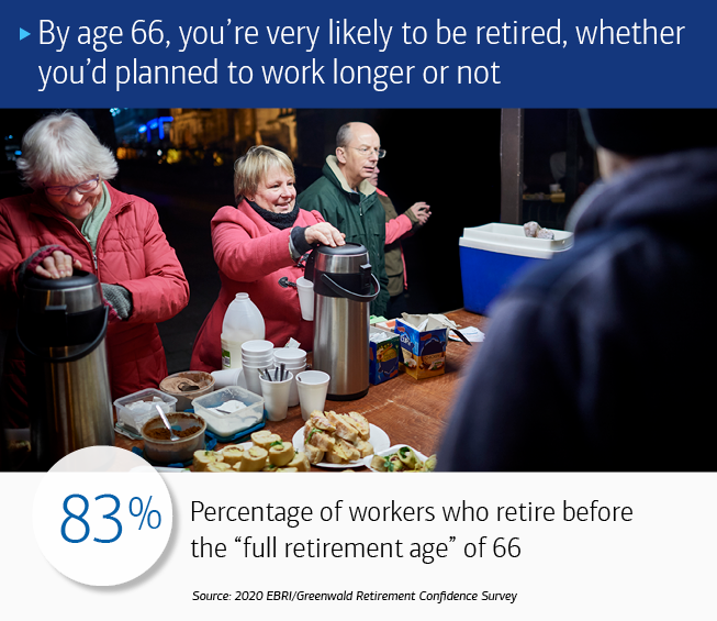 "Three older people standing behind a table with coffee and pastries on it, wearing coats, possibly as volunteers at an outside event. The text at the top reads: By age 66, you're very likely to be retired, whether you'd planned to work longer or not. The text at the bottom of reads: 83%: Percentage of workers who retire before the ""full retirement age"" of 66. Source: 2020 EBRI/Greenwald Retirement Confidence Survey"