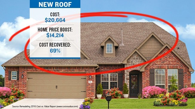 The image has a house with the roof marked with a circle, showcasing the cost of the roof $20,664 which boosts the home price by $14,214. The cost recovered is 69% of the cost of the door.