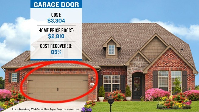 The image has a house with the garage door marked with a circle, showcasing the cost of the roof $3,304 which boosts the home price by $2,810. The cost recovered is 85% of the cost of the door.