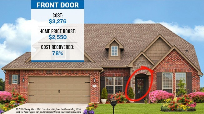 The image has a house with the front door marked with a circle, showcasing the cost of the door $3276 which boosts the home price by $2550. The cost recovered is 78% of the cost of the door.