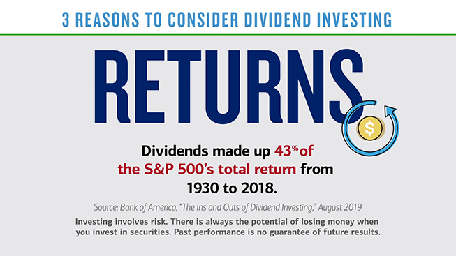 "Text in slide 2 reads: ""Returns. Dividends made up 43 percent of the S&P 500's total return from 1930 to 2018. (Source: Bank of America, ""The Ins and Outs of Dividend Investing,"" August 2019). Investing involves risk. There is always the potential of losing money when you invest in securities. Past performance is no guarantee of future results."" Beside the text is an illustration of a coin with an arrow in the shape of a circle around it."