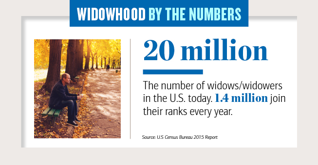 Widowhood by the numbers Slide 1 , 20 milloin The number of widows,or widowers int he US today, 1 point 4 million join their ranks every year, Source US Census Bureau 2015 report