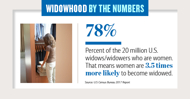 Widowhood by the numbers Slide 2, 78 Percent of the 20 million U S widows, widowers who are women, That means women are 3 point 5 times more likely to become widowed.