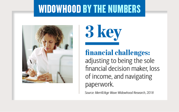 Widowhood by the numbers Slide 3. 3 key financial challenges, adjusting to being the sole financial decision maker, loss of income, and navigating paperwork