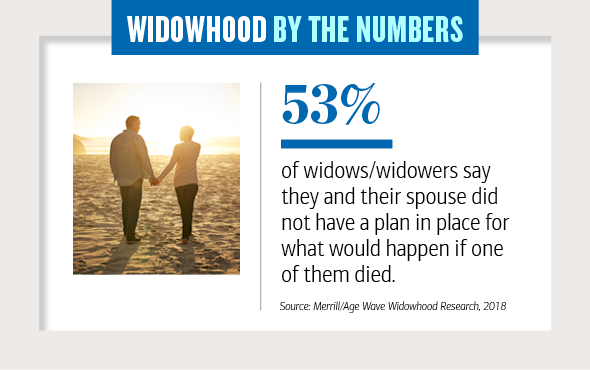 Widowhood by the numbers Slide 4, 53 percent of widows, widowers say they and their spouse did not have a plan in place for what would happen if one of them died
