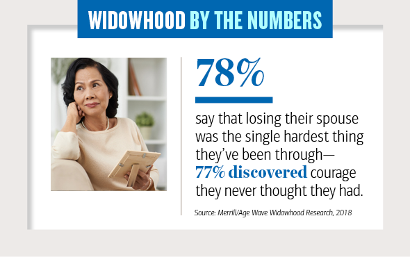 Widowhood by the numbers Slide 5, 78 percent say that losing their spouse was the single hardest thing they have been through, 77 percent discovered courage they never thought they had
