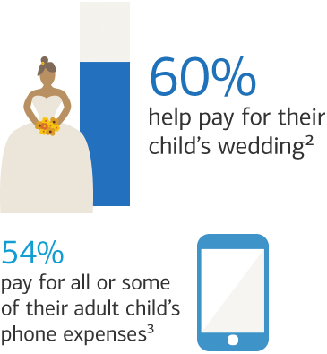 60% of parents help pay for their child's wedding and 54% pay for all of some of their adult child's phone expenses.