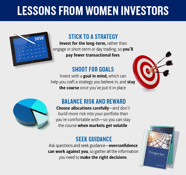 Header of the image as Lessons from women investors. Image detailing four lessons from women investors. Image is a box containing paragraphs describing the four lessons, which are surrounded by images. The first image on the left of the first paragraph, there is an image of a calendar graphic on a tablet device. The first paragraph contains title as Stick To A Plan, text below it reads, Invest for the long term, text continues, rather than in-and-out short term trading, so you will pay fewer trading fees. The second image on the right of the second paragraph, there is a bullseye image. The second paragraph contains title as Shoot For Goals, text below it reads, Invest with a goal in mind, text continues,—which can help you craft a plan you believe in, and stay the course, text continues, once you've put it in place. The third image on the left of the third paragraph, there is a pie chart with one section sticking out. The third paragraph contains title as Balance Risk And Reward, text below it reads, Choose allocations carefully, text continues,—and don't build more risk into your portfolio than you're comfortable with—so you can stay the course (bold) when markets get volatile. The fourth image on the right of the fourth paragraph, there is a stack of reference books. The fourth paragraph contains title as Seek Guidance, text below it reads, Ask questions and seek guidance—overconfidence can work against you, text continues, so gather all the information you need to make the right decisions.
