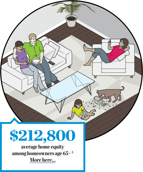 $212,800 average home equity among homeowners age 65+.