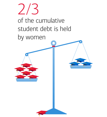 2/3 of the cumulative student debt is held by women